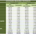 tabela_exportacoes_por_produto[1]